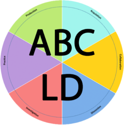 ABC to VLE: beyond curriculum design