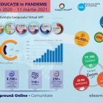 A year of pandemic education - in numbers and facts