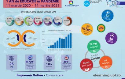 Un an de educație în pandemie – în cifre și fapte